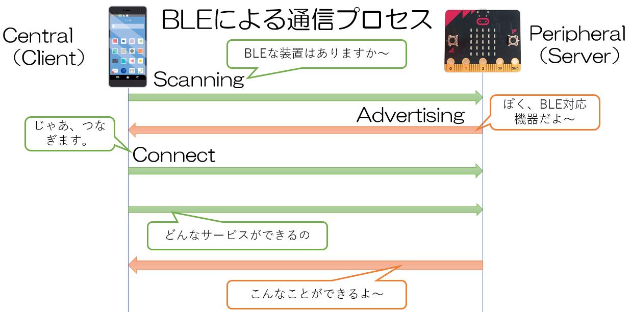 BLEを使ってAndroidとマイクロビットをつなげるまで(1) | ECF